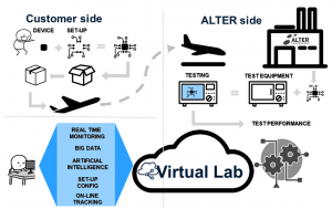 virtual lab alter technology how its made