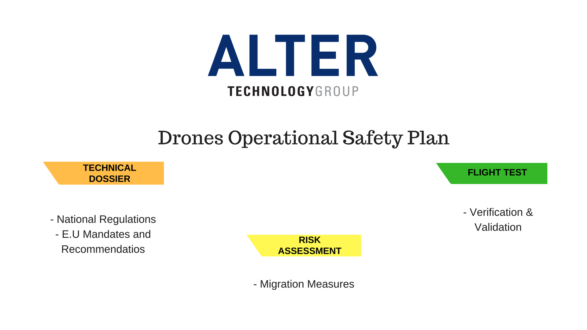 Drones Operational Safety Plan
