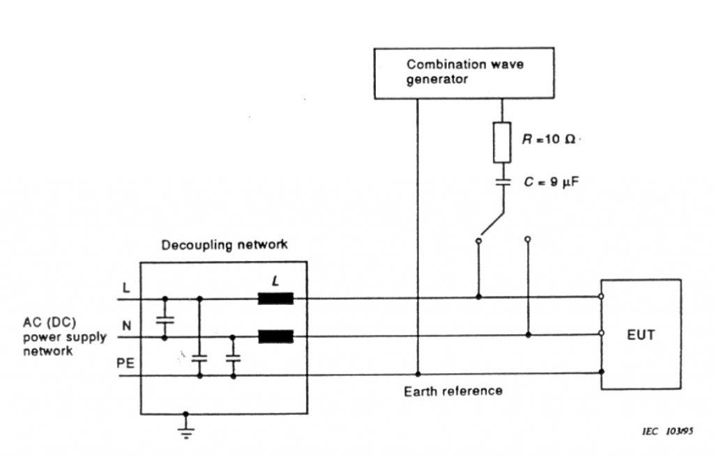 Inmunidad a Descargas Electrostáticas