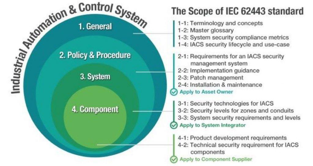 NORMAS IEC 62443