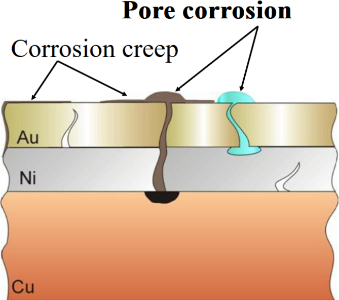 Corrosion/Contamination