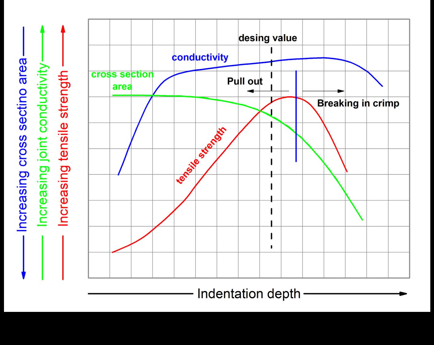 Improper degree of compression