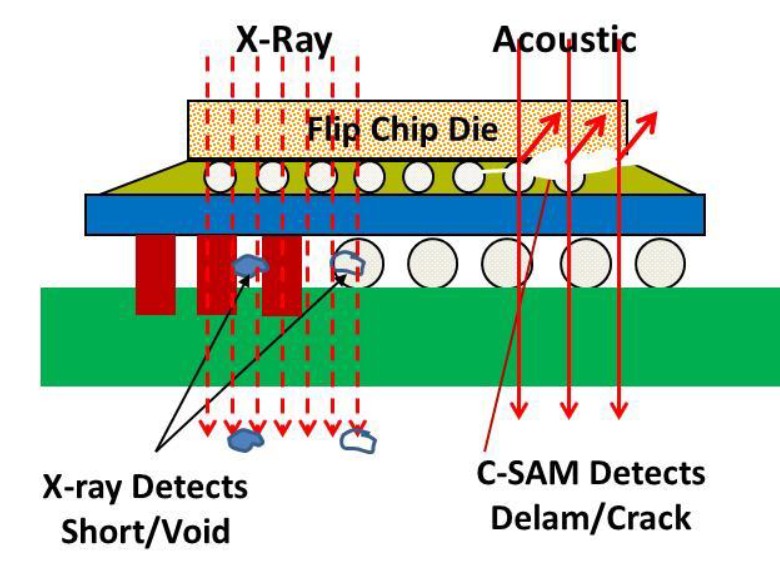 X-ray vs. csam