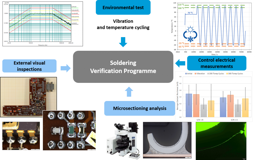 Verification of soldering