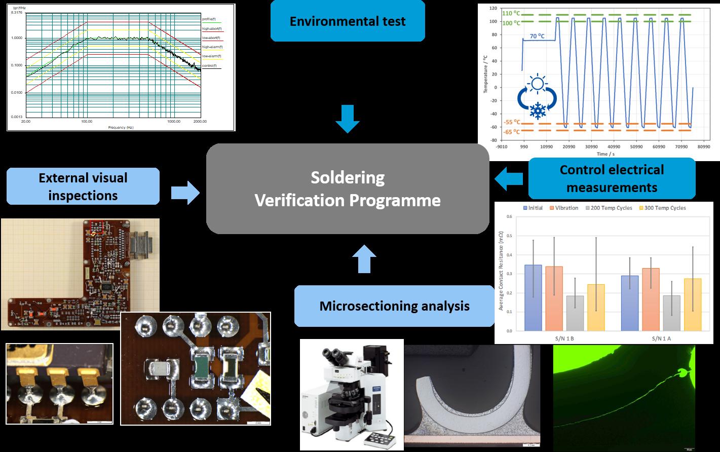 Soldering Verification Processes