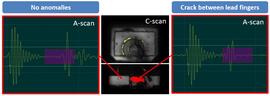 Crack detection within plastic packages by C-SAM